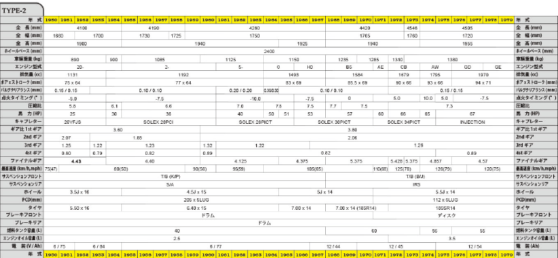 VW整備メンテナンス情報 & テクニカルスペック表|FLAT4(フラットフォー)